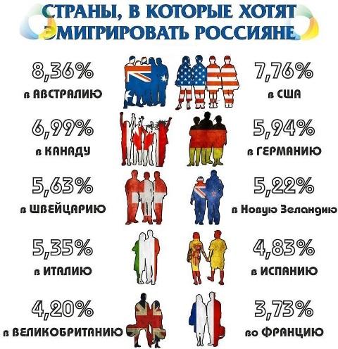 Куда хотели бы эмигрировать россияне