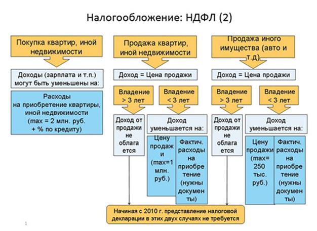 налогообложение 2 НДФЛ