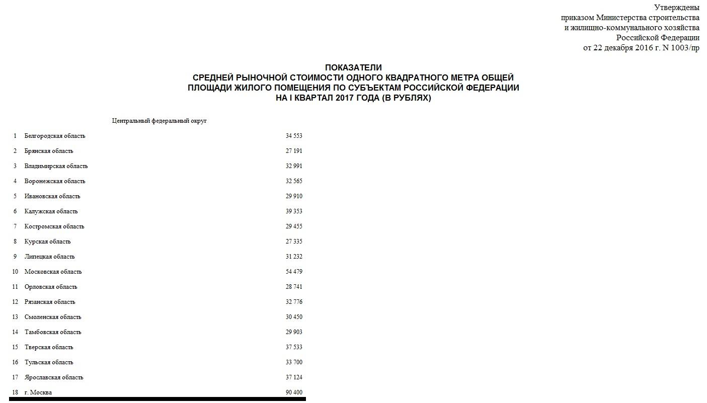 Норматив средней рыночной стоимости жилья в Москве