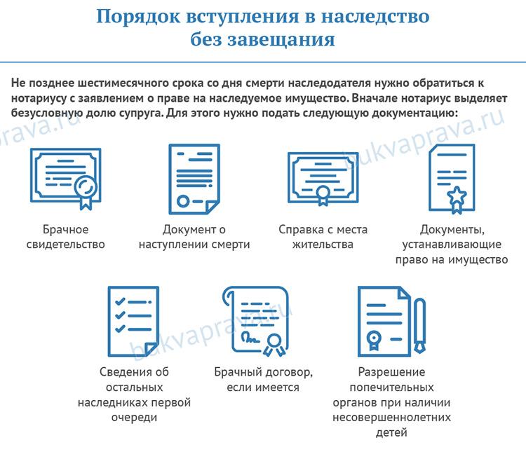 Poryadok-vstupleniya-v-nasledstvo-bez-zaveshchaniya