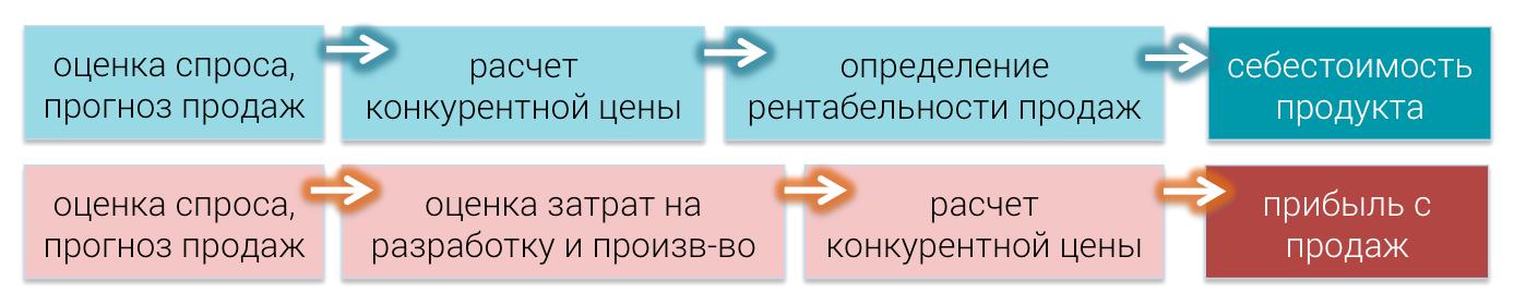 price-eaxample-table1