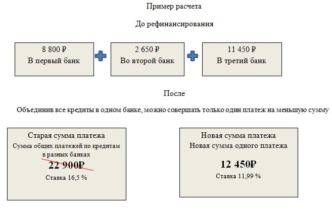 Пример расчета рефинансирования кредита