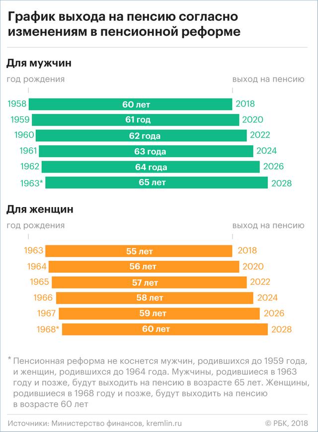 Таблица назначения пенсии по новой реформе
