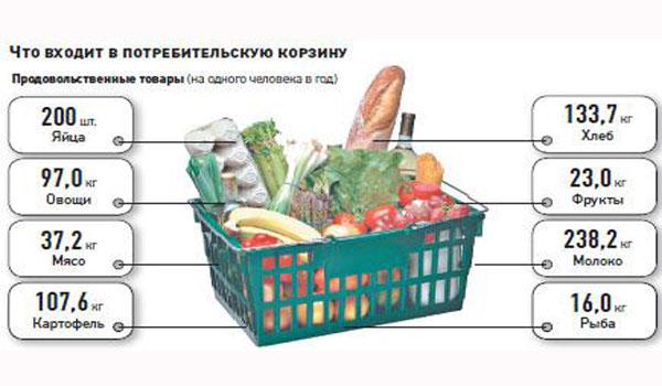 Что входит в потребительную корзину на одного человека в год