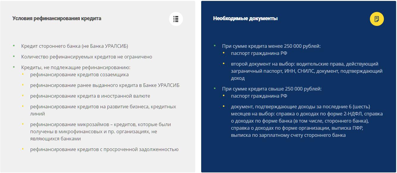 Условия и необходимые документы рефинансирования кредита в Уралсибе