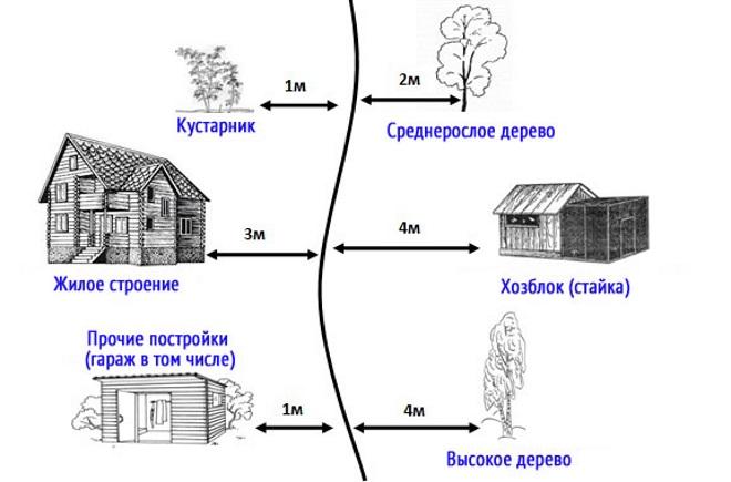 Нормы СНиП 30-02-97