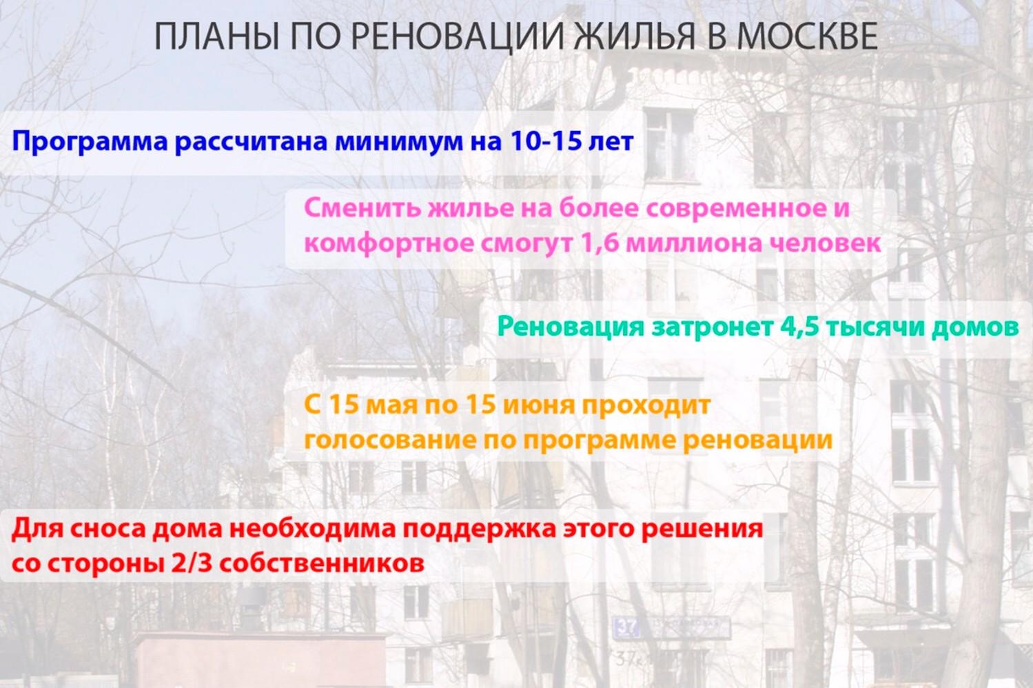 Планы по реновации в Москве