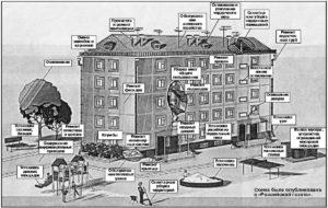 Состав придомовой территории