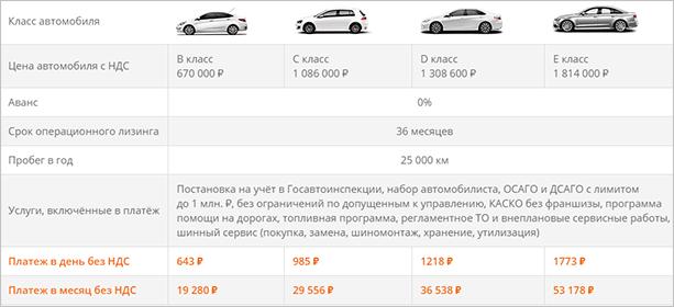 Пример расчета ежемесячного платежа