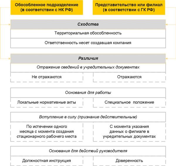 Сходства и различия филиала и обособленного подразделения