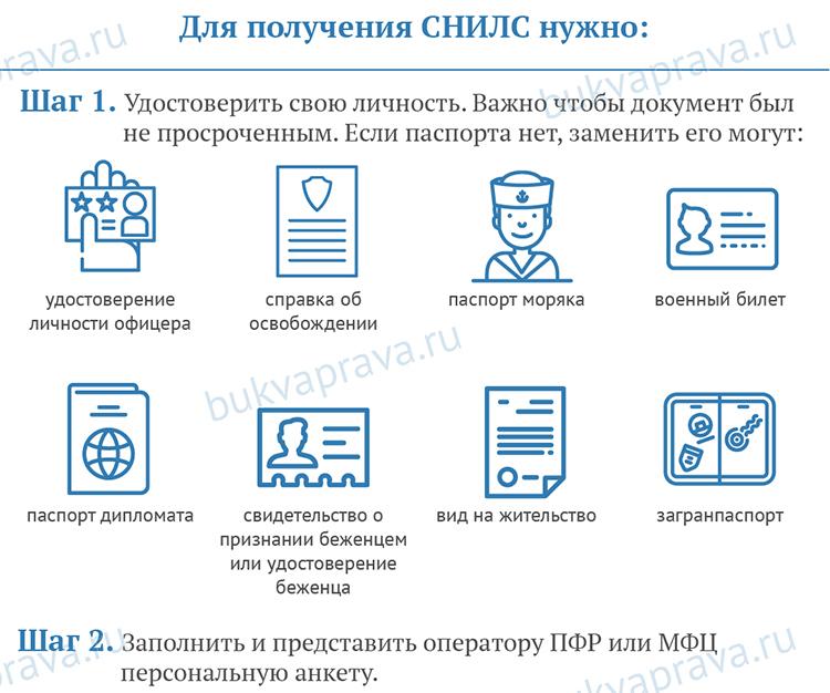 chto-nuzhno-dlya—polucheniya-SNILS