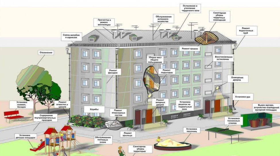 Что входит в обслуживание и капитальный ремонт дома?