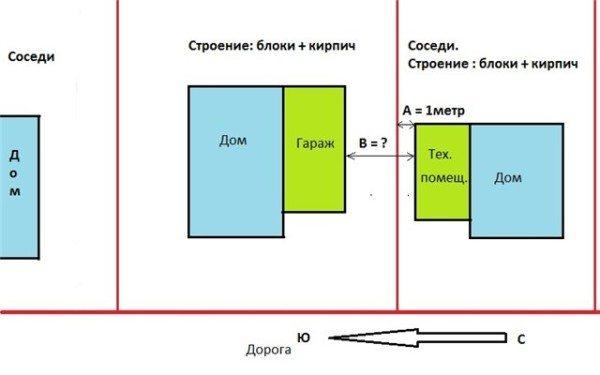 Дистанции между постройками на смежных участках