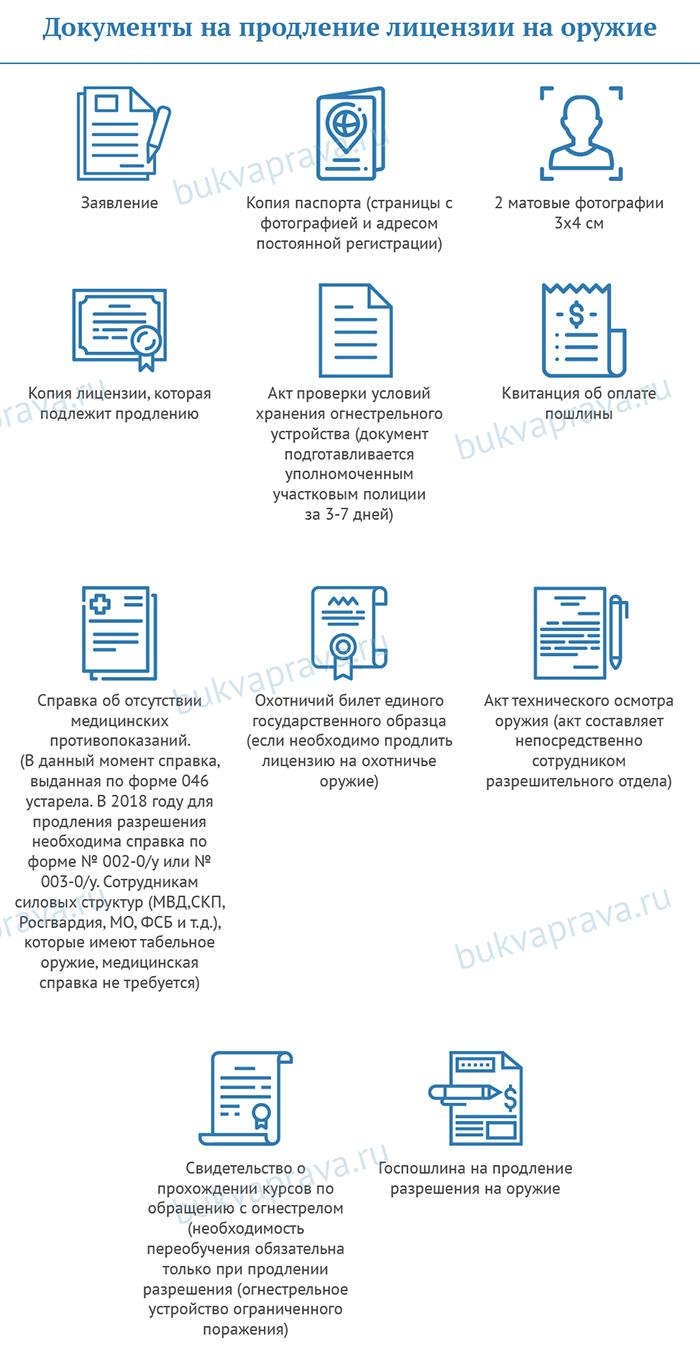 Dokumenty-na-prodlenie-licenzii-na-oruzhie