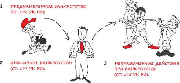 prednamerennoe-bankrotstvo