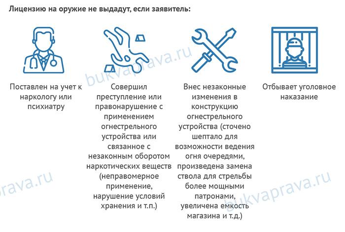 Licenziyu-na-oruzhie-ne-vydadut