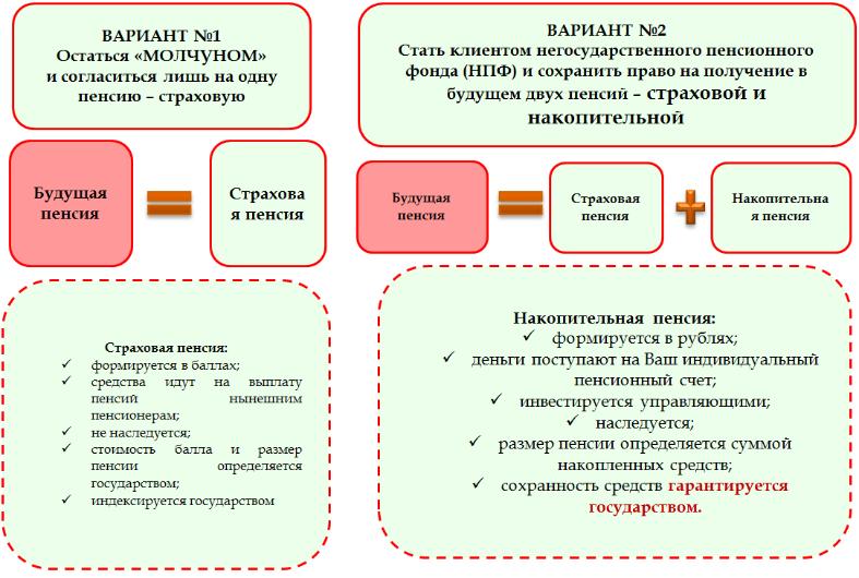 Схема вариантов пенсионных накоплений
