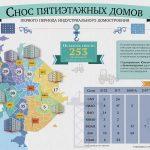 План реновации пятиэтажек в Москве: готовность программы, сроки выполнения