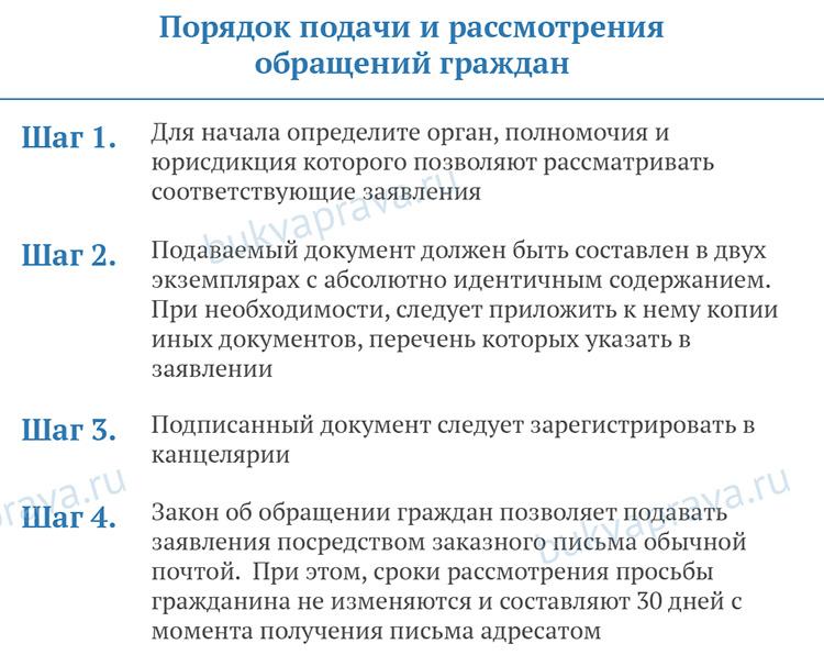 Poryadok-podachi-i-rassmotreniya-obrashchenij-grazhdan