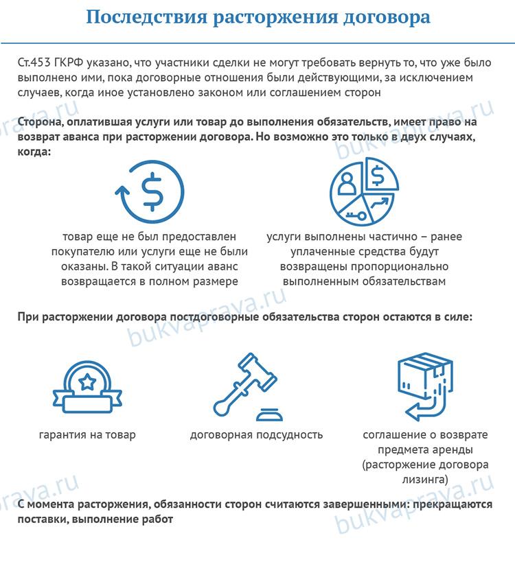 Posledstviya-rastorzheniya-dogovora