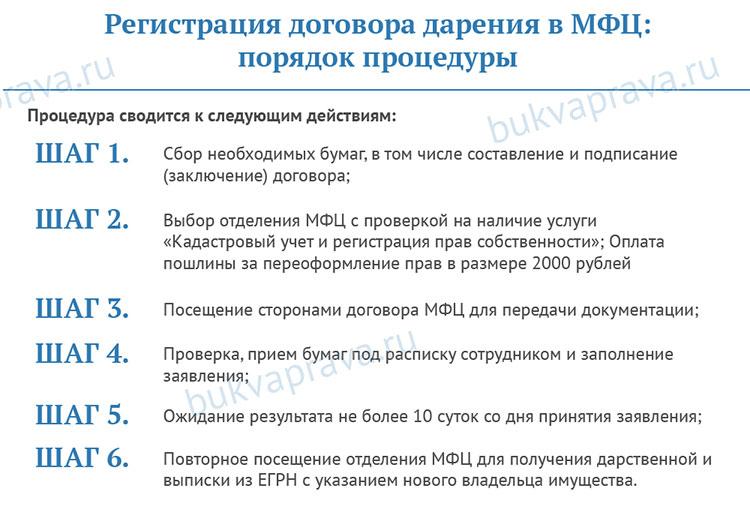 registraciya-dogovora-dareniya-v-mfc-poryadok-procedury