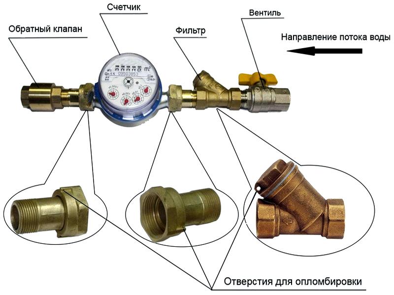 Подробная схема установки счётчиков воды в квартире своими руками и через фирму