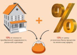Получение имущественного вычета возможно и при ипотеке